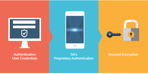 GA Soft Tech's 3 FACTOR Authentication Model